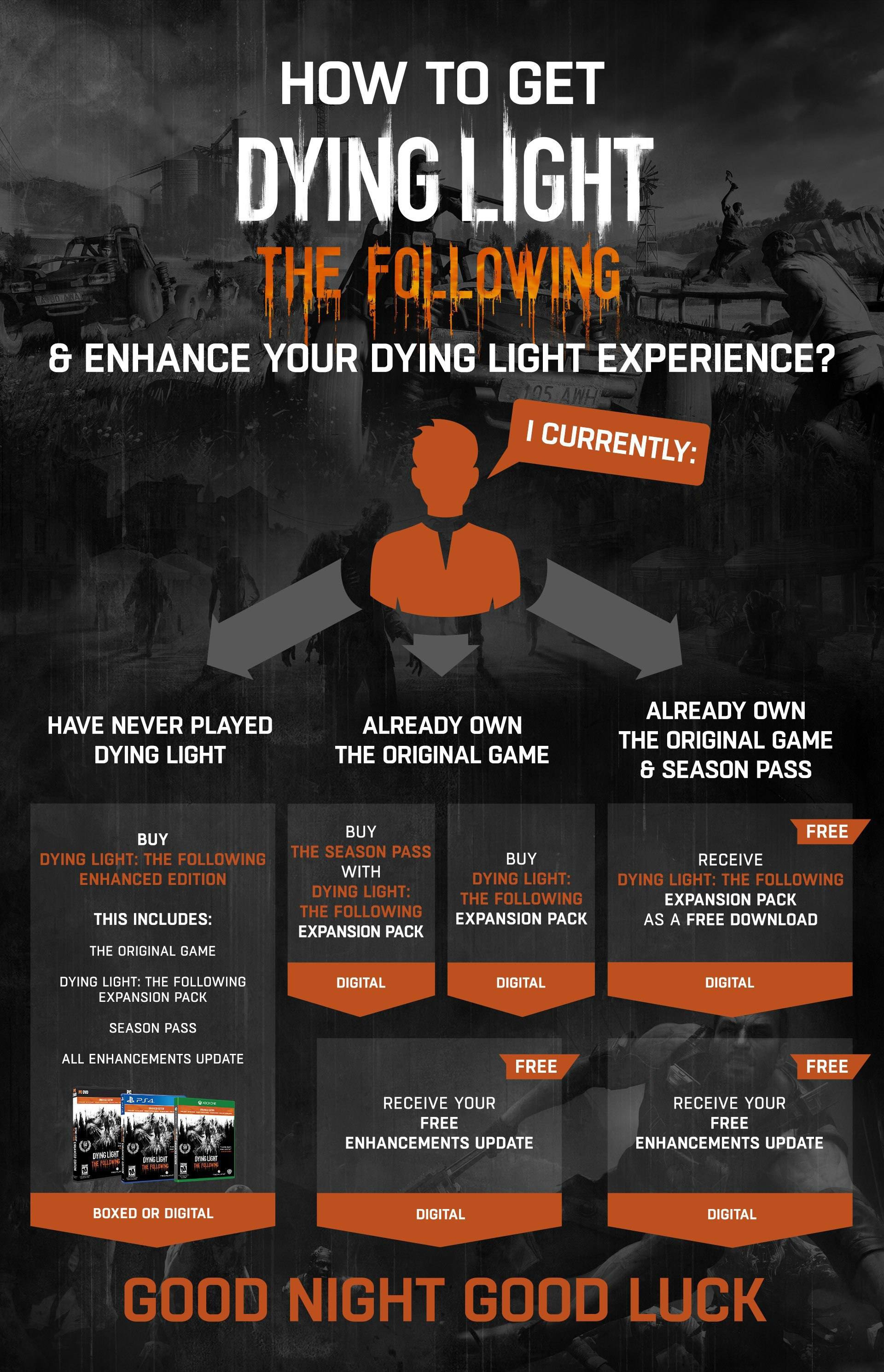 Dying Light The Following Enhaced Edition Infografia